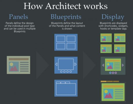 How Architect Works